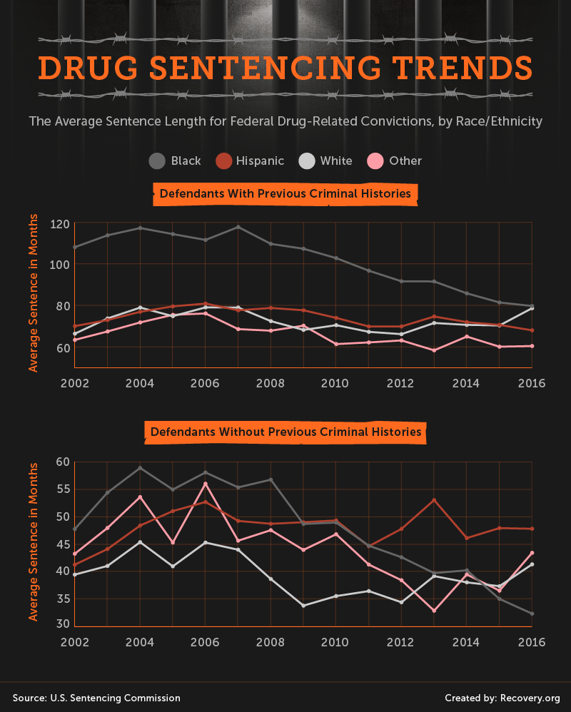 01_Drug_Sentences_Asset_Sentancing_trends
