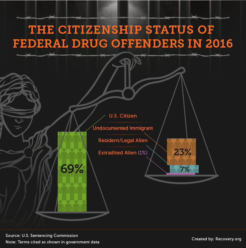 10_Drug_Sentences_Asset_Federal_Offenders