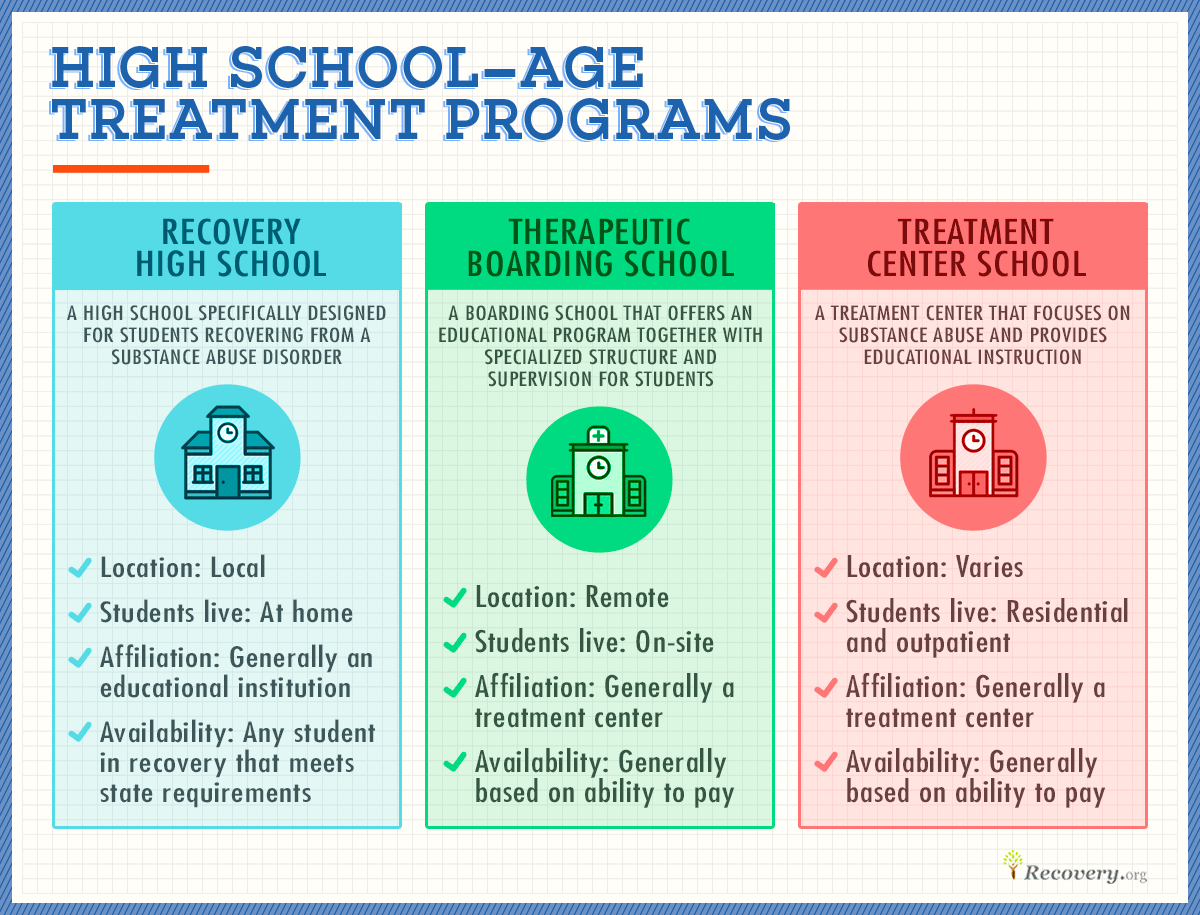 High school age treatment programs
