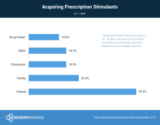 Where Young People Get Their Prescription ADHD Stimulant Medications