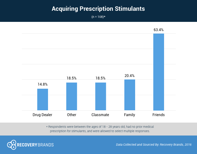 Where Do Young Adults Get Prescription Stimulants?
