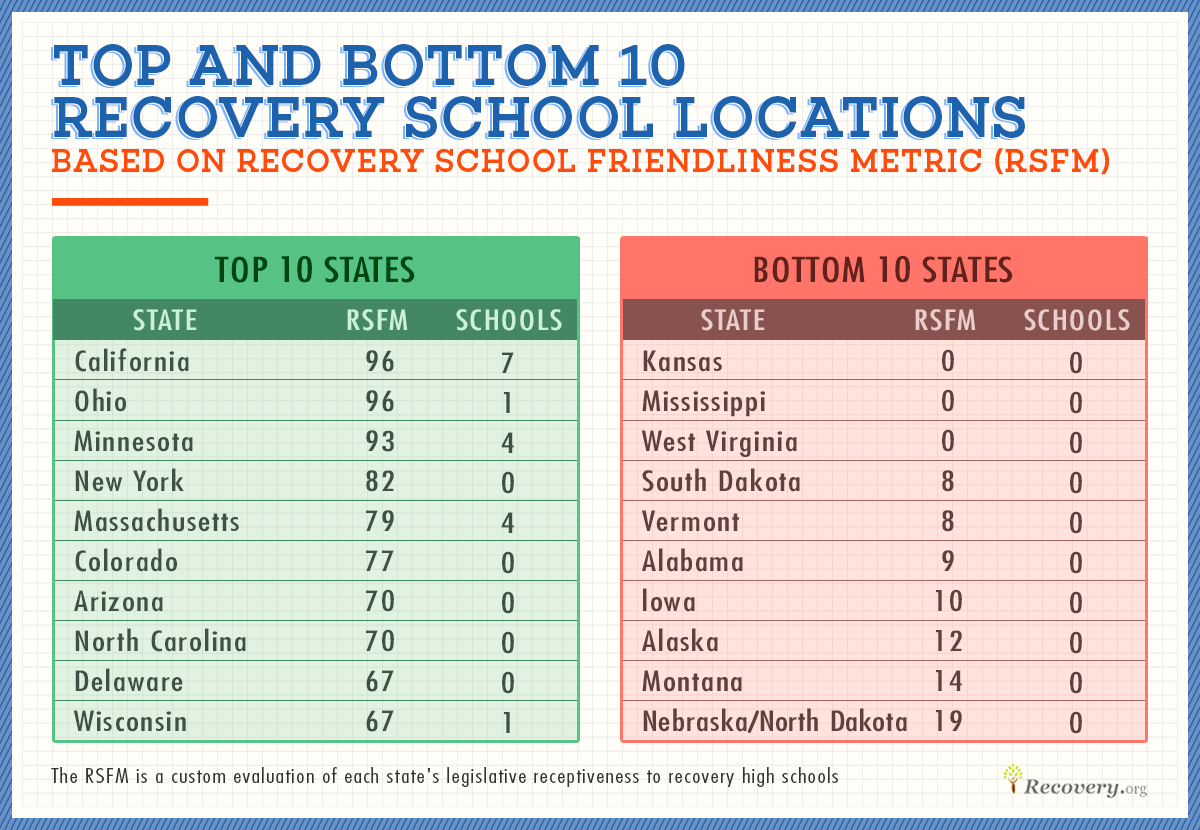 recovery school friendliness metric top and bottom states